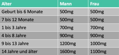dosierung-algenoel-omega3-kinder-erwachsene-jugendliche-tiere