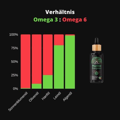 algenoel-omega-3-omega-6-verhaeltnis