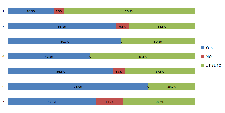 Breakdown of KSU approval by likelihood of voting across a 7 point scale, where 1 is Not very likely, 3.5 is equally likely/unlikely and 7 is very likely.