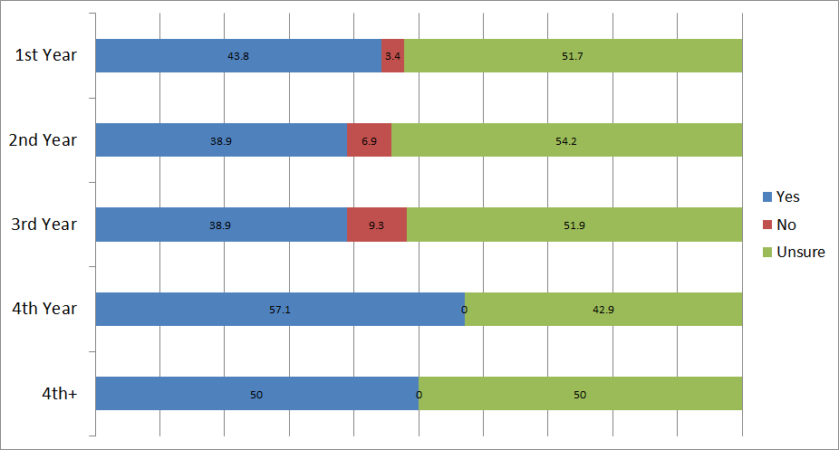 Breakdown of KSU approval by year of study.