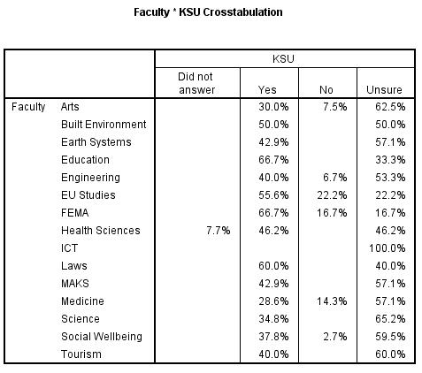 KSU approval by faculty.