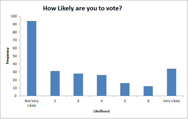 A histogram showing the frequency of participants along a 7 point Likert scale asking them how likely they are to vote. 94 participants for instance are not very likely to vote.
