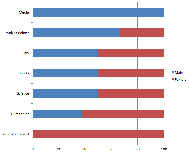 Comparison of Organisation Presidents by category, in percent. e.g. all Media students organisations' presidents are male, while Science organisations are split equally in the middle.