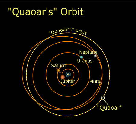 Quaoar's Orbit in the Solar System