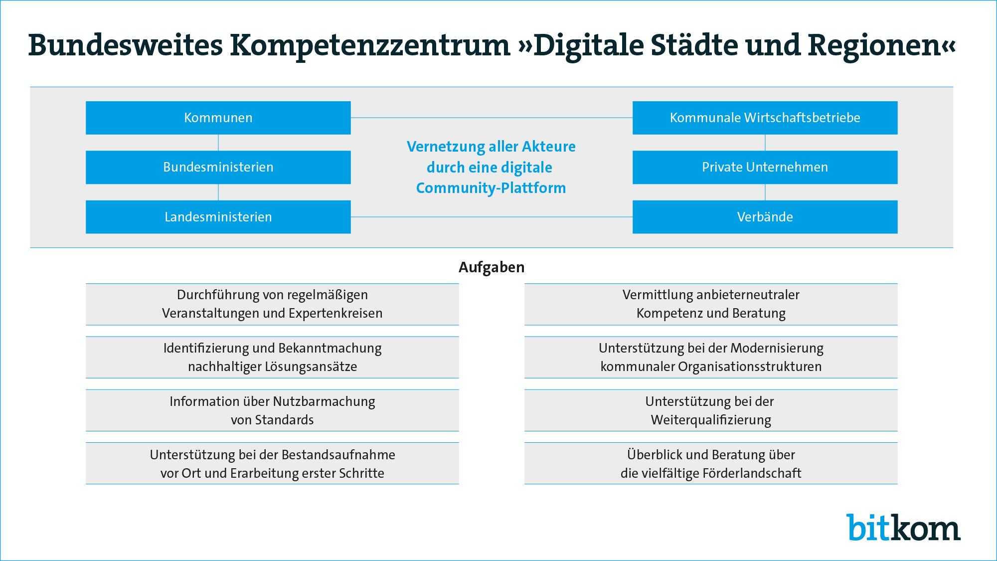 Neun-Punkte-Plan für Digitale Städte und Regionen