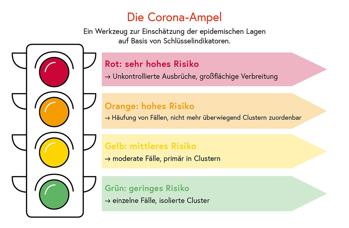 Corona-Ampel mit all ihren Farben