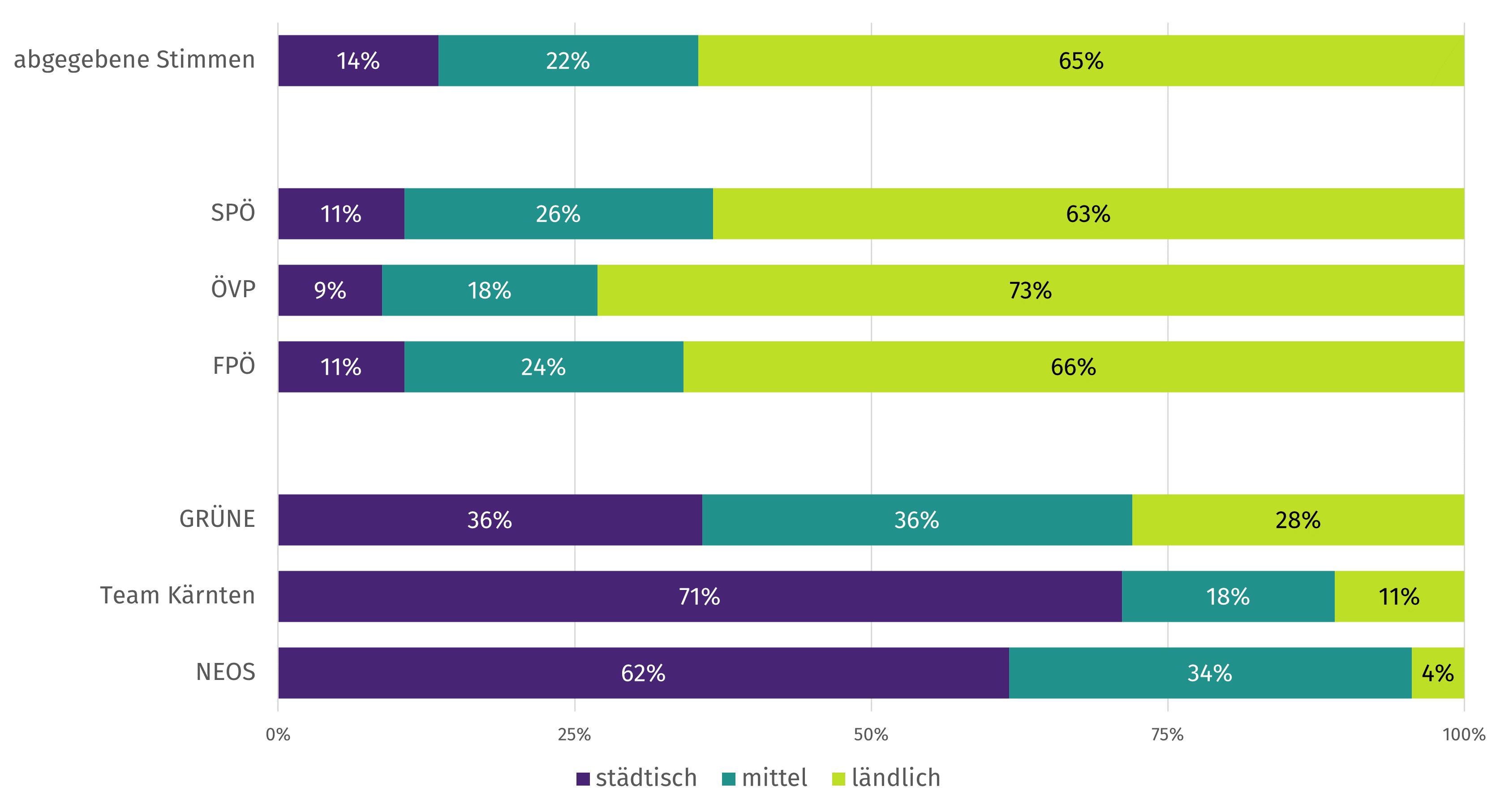 Anteil von ländlichen, mittleren und städtischen Gebieten am Ergebnis der Parteien