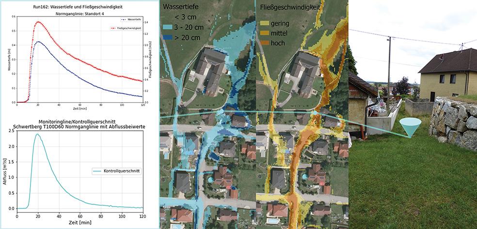 """Ergebnisse der Computersimulation hinsichtlich Wasserstandtiefen [m] und Fließgeschwindigkeiten [m/s] sowie dem daraus resultierenden Abfluss [m³/s]: Beispiel eines """"Hotspots"""" (türkiser Kegel) einer Gemeinde in Oberösterreich."""