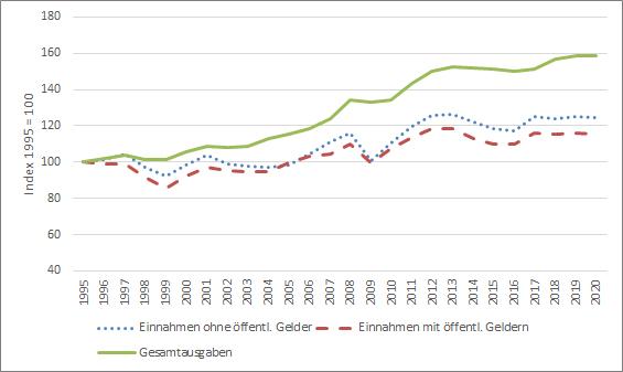 Agrarpreisindizes 1995–2020