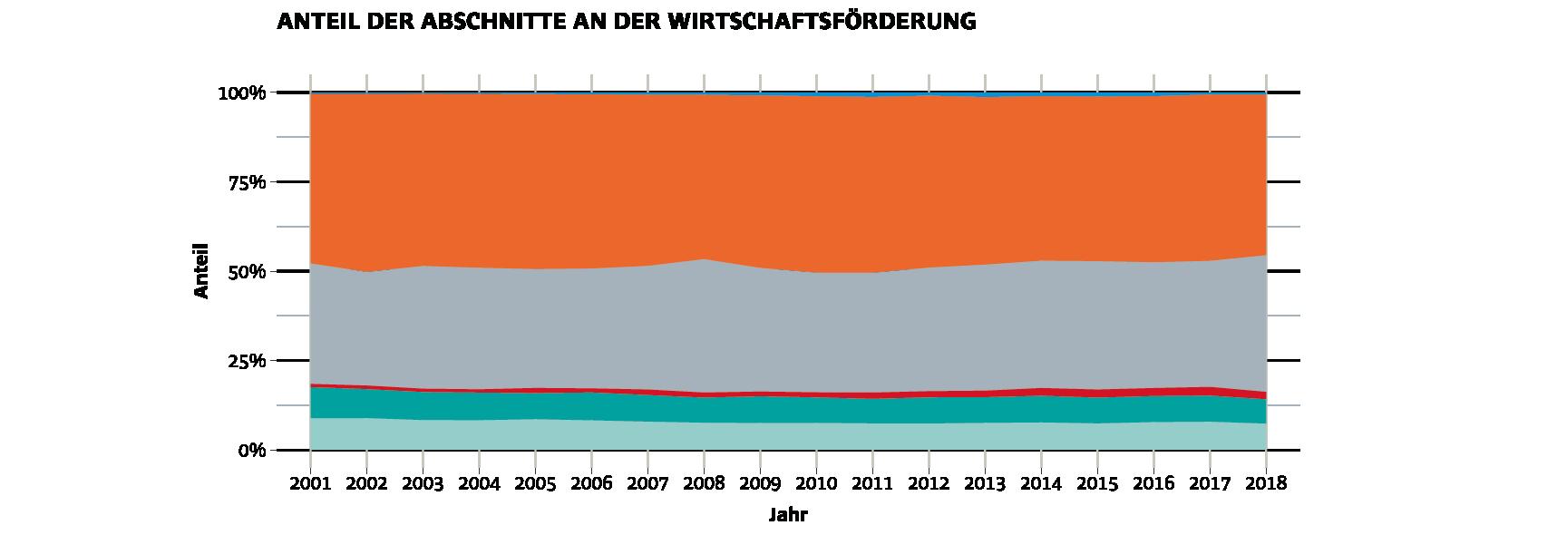 Anteil der Abschnitte an der Wirtschaftsförderung