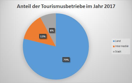 Anteil der Tourismusbetriebe