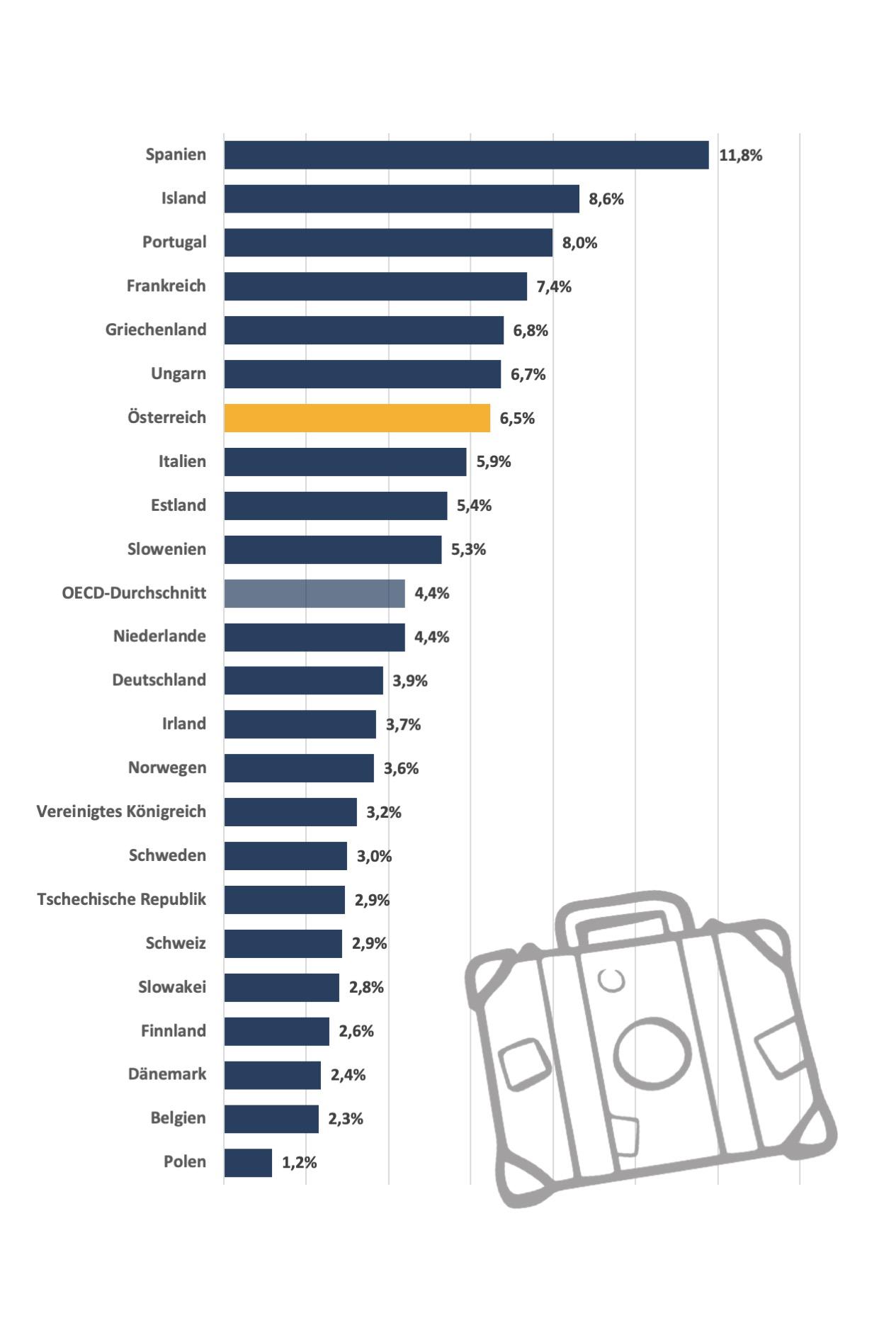 Anteil des Tourismus am BIP in ausgewählten Ländern