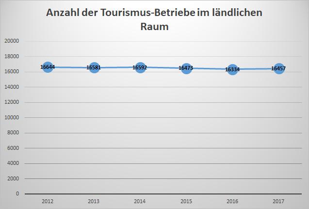 Tourismusbetriebe im ländlichen Raum
