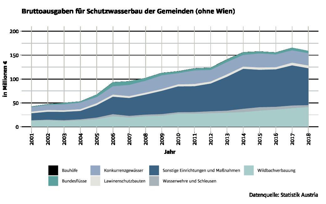 Bruttoausgaben für Katastrophenschutz