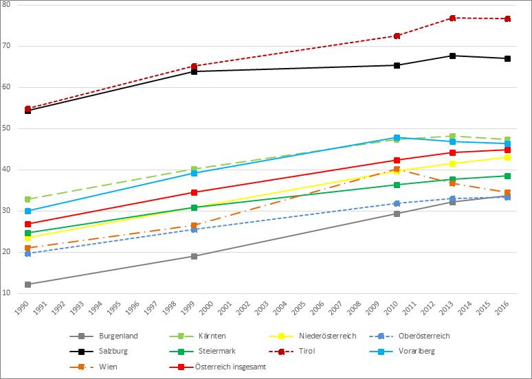 Durchschnittliche Gesamtfläche pro land- und forstwirtschaftlichem Betrieb nach Bundesländern in Hektar