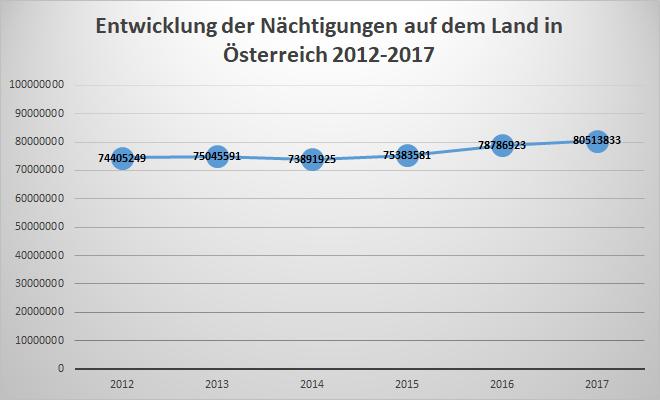 Entwicklung der Nächtigungen auf dem Land in Österreich 2012-2017
