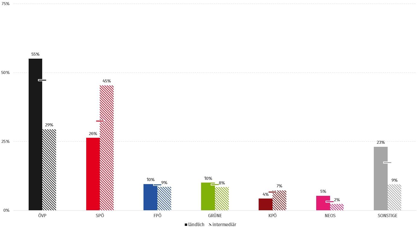 steirische Gemeinderatswahlen