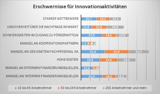 Erschwernisse für Innovationsaktivitäten