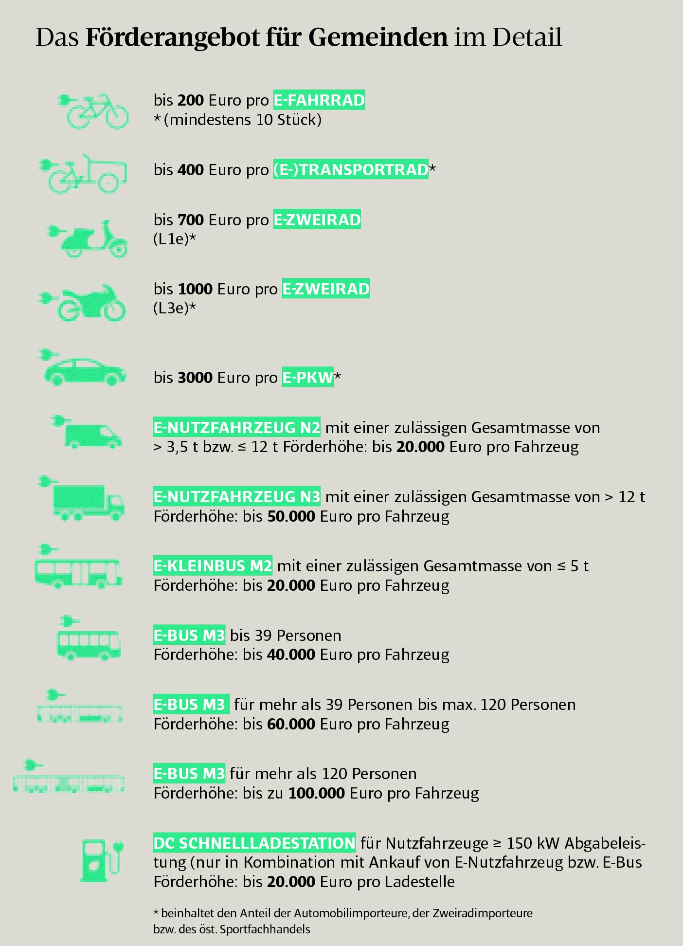 Förderungen für e-Fahrzeuge