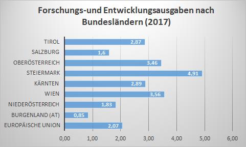 Forschungs- und Entwicklungsausgaben nach Bundesländern