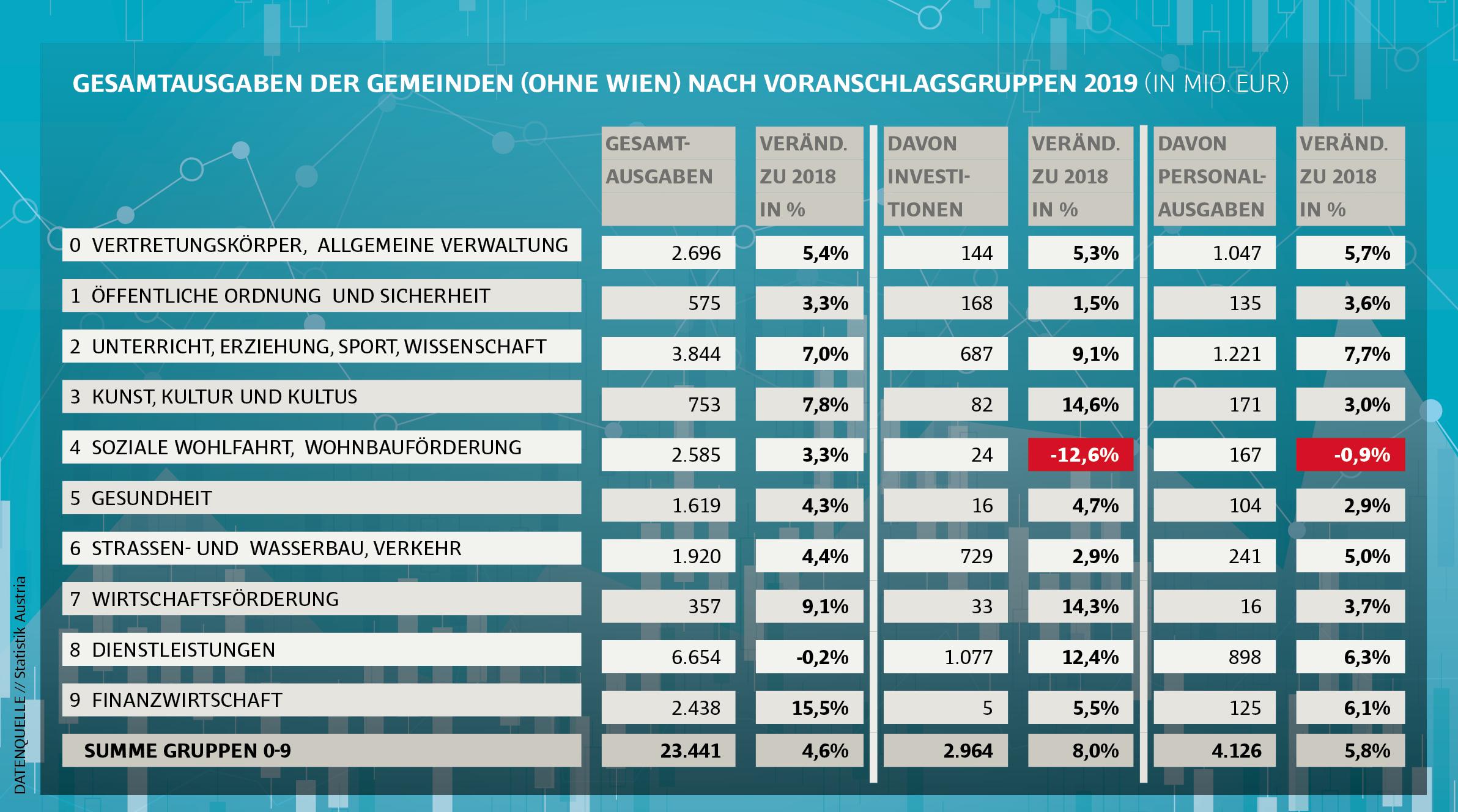Ausgaben der österreichischen Gemeinden