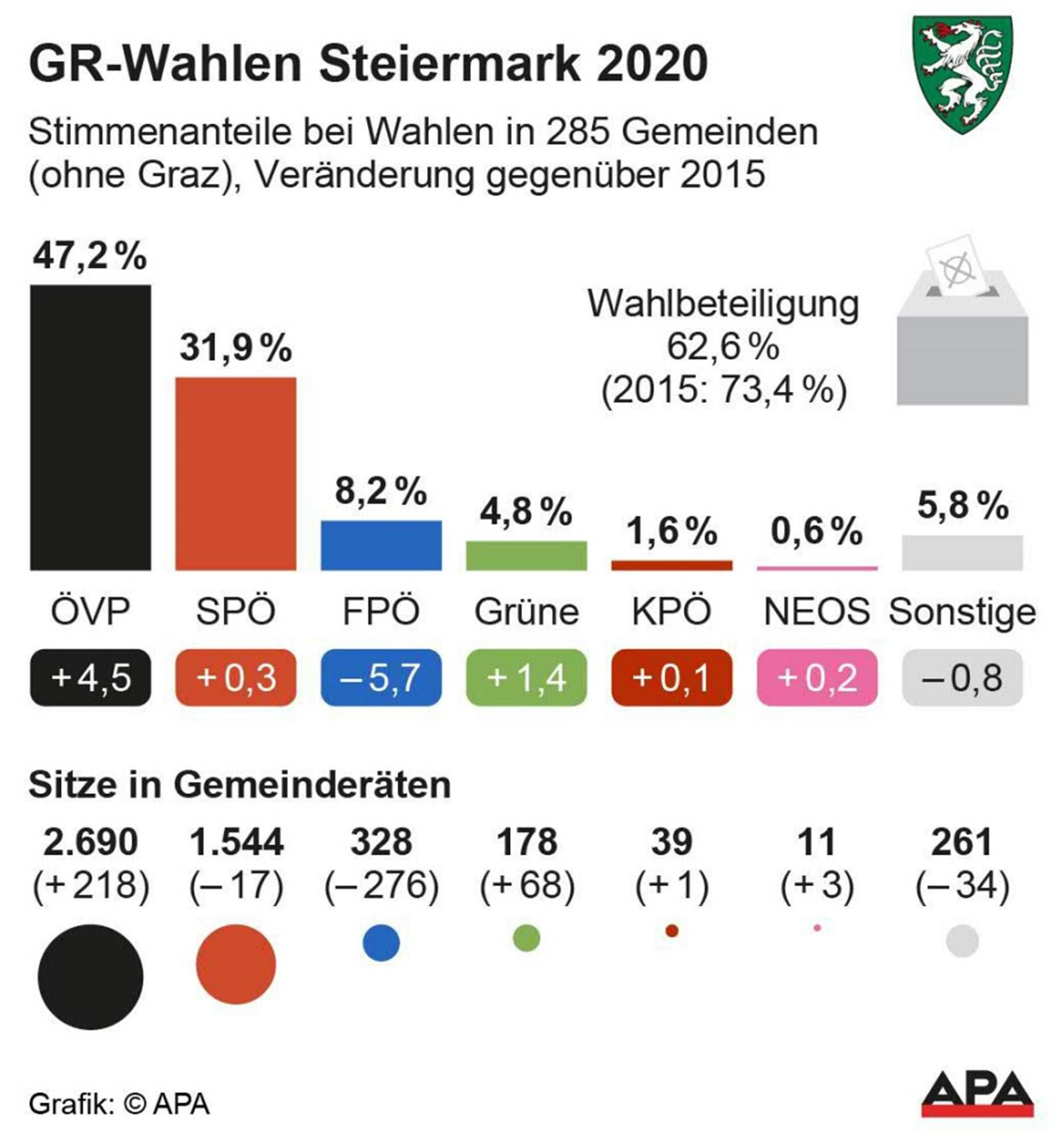 Wahl Steiermark