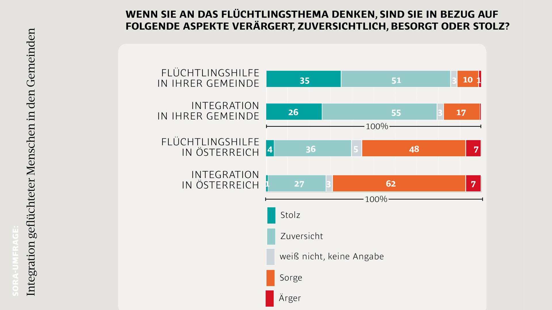 Grafik Integration