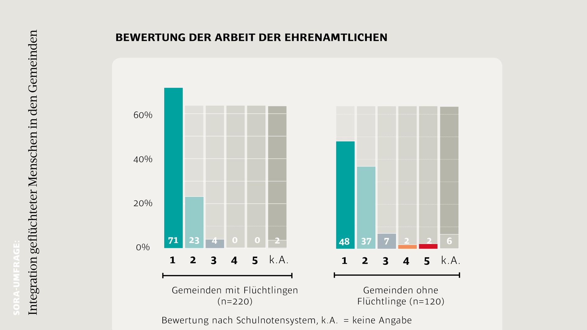 Grafik Integration Ehrenamtliche