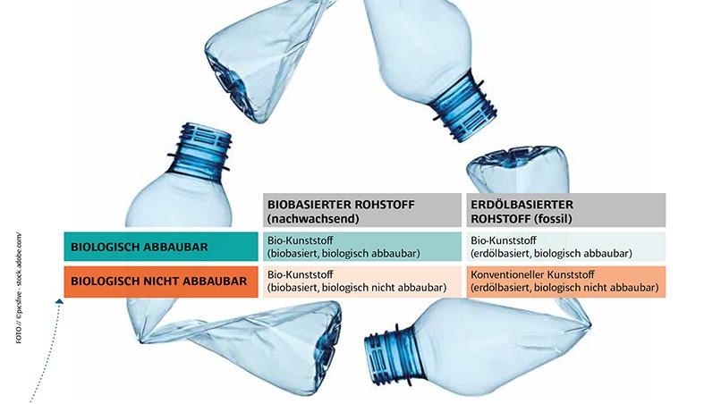 Recycling von Bio-Kunststoffen