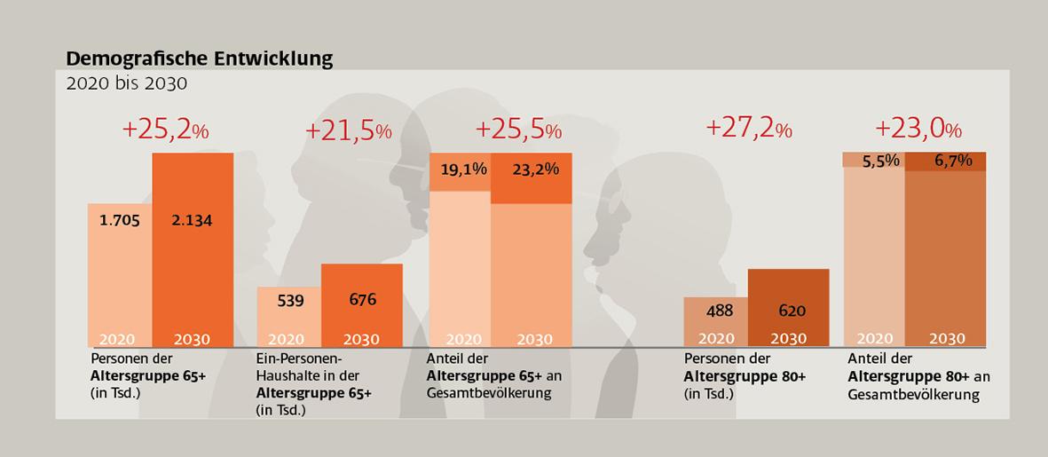 Grafik Pflege Österreich