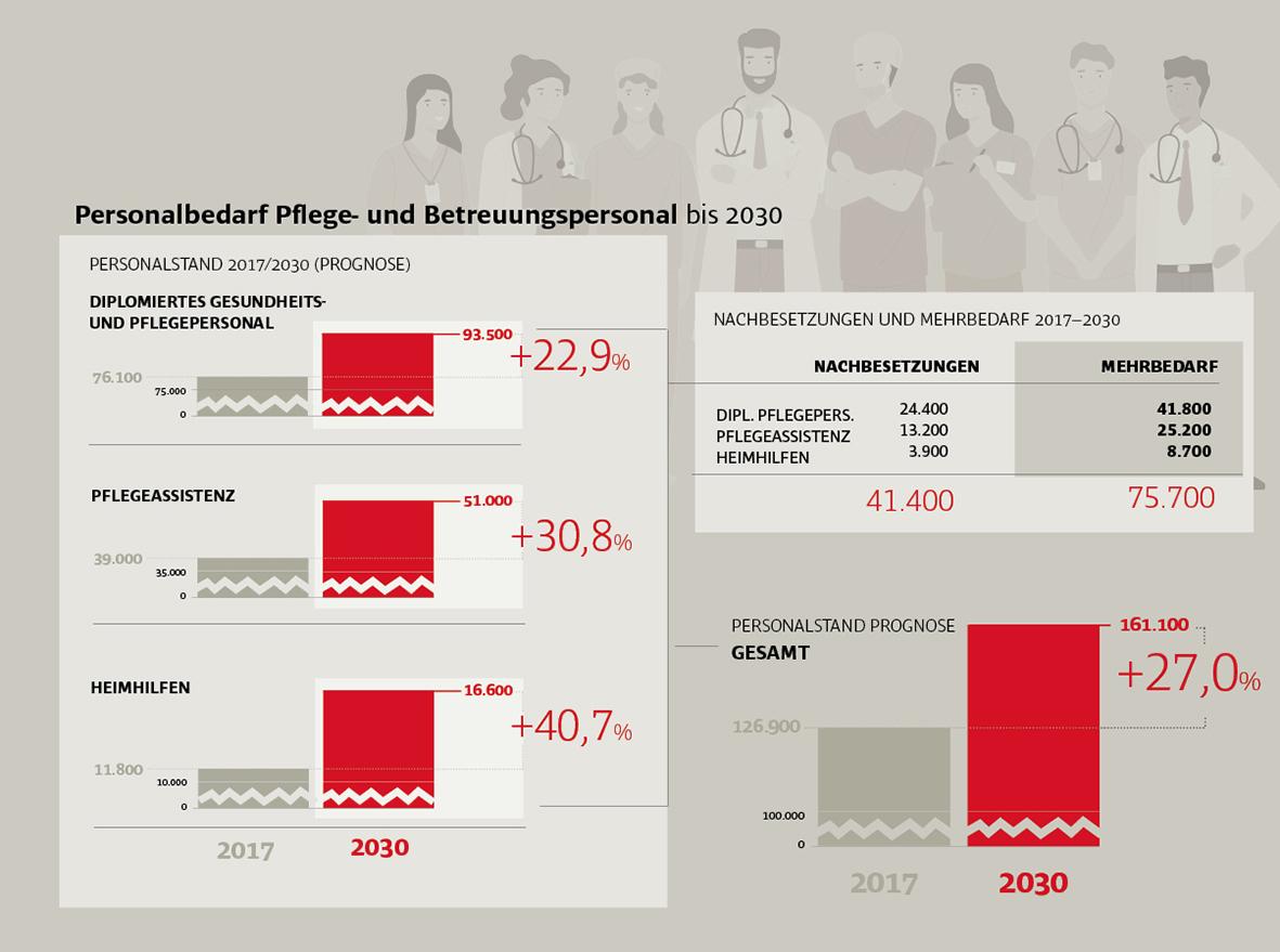 Grafik Pflegepersonal Österreich