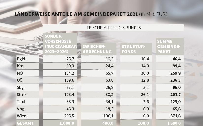 Länderweise Anteile am Gemeindepaket 2021 (in Mio. EUR