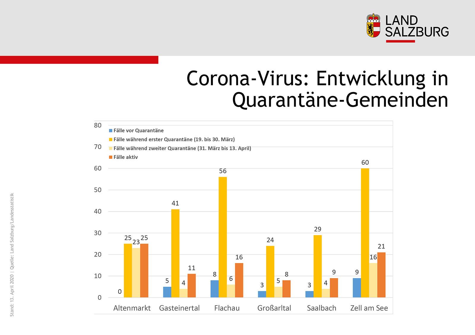Corona in Salzburger Gemeinden