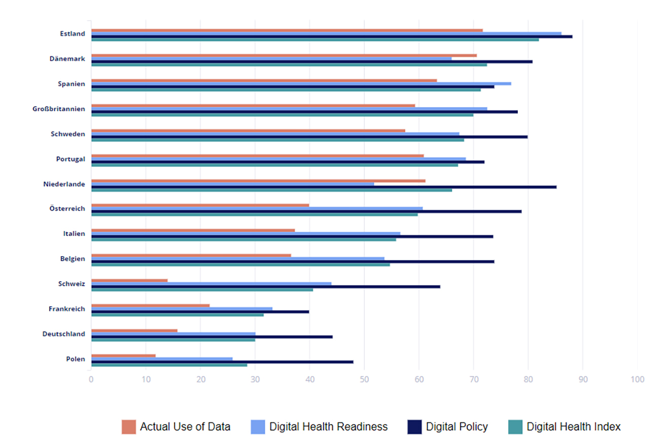 Ranking des Digital Health Index