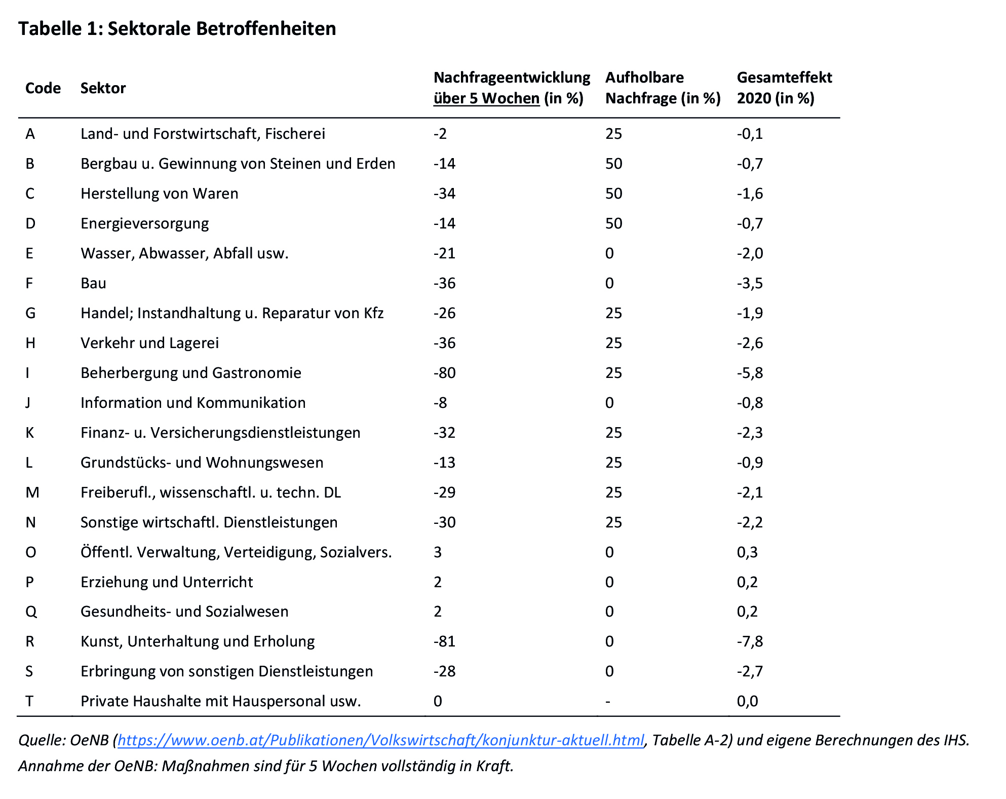 Sektorale Betroffenheiten
