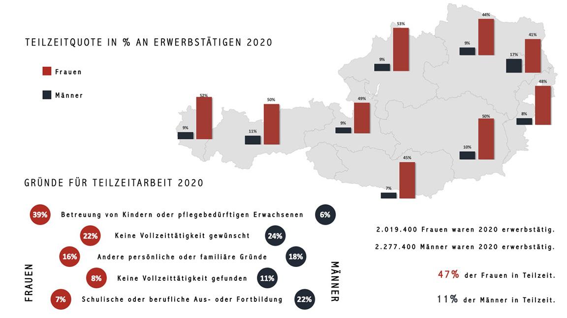 Teilzeitquote und Gründe für Teilzeitarbeit 2020