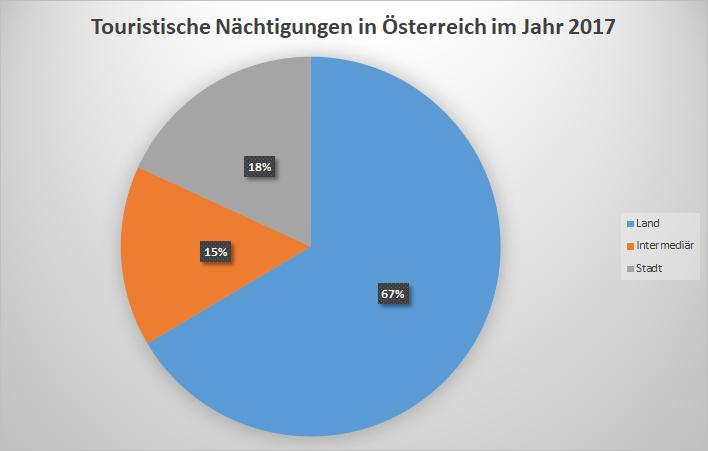 Touristische Nächtigungen in Österreich im Jahr 2017