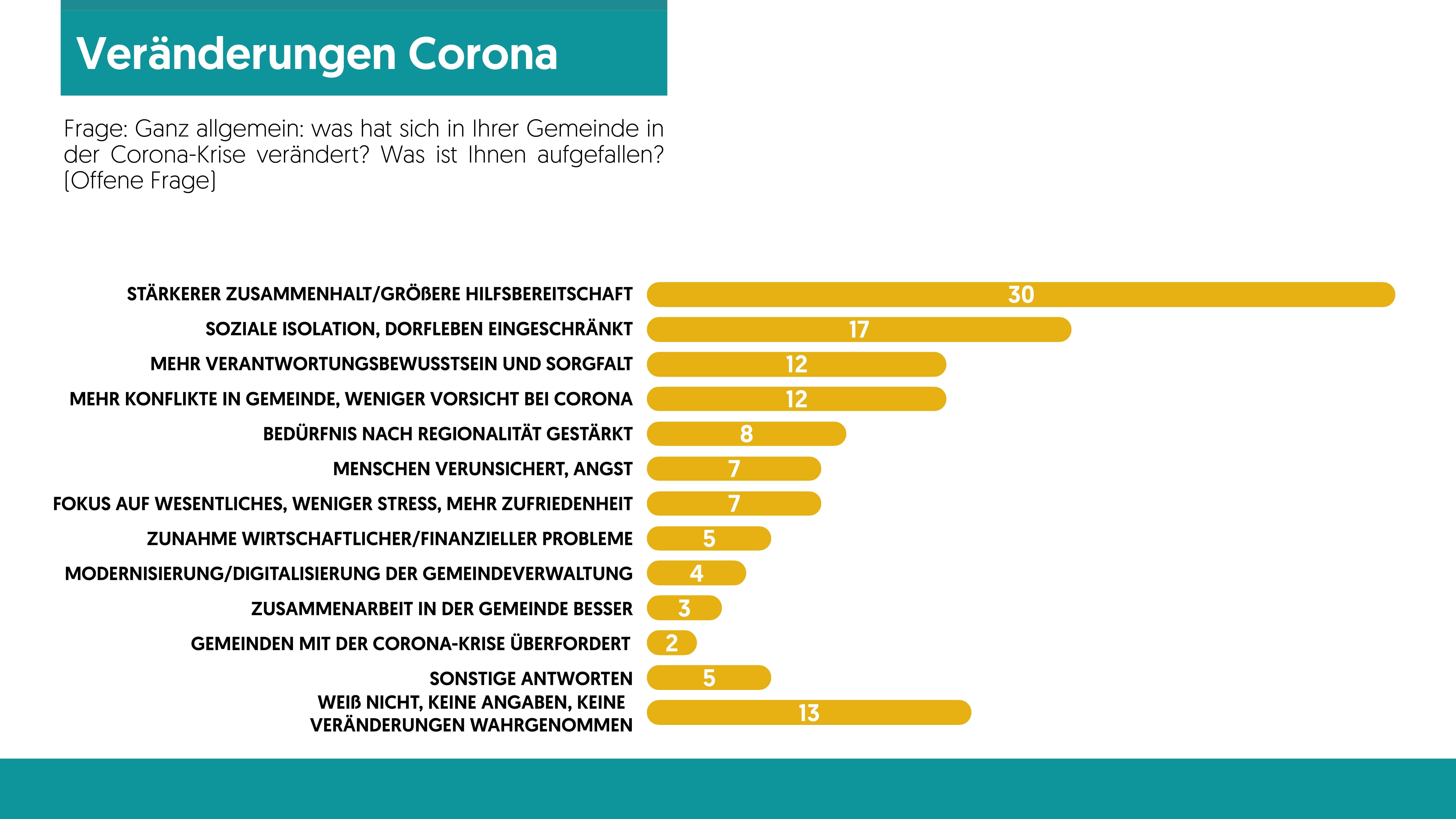 Grafik Veränderungen durch Corona