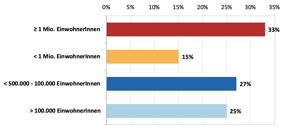 Verteilung der europäischen Coworking-Spaces nach Siedlungsgröße