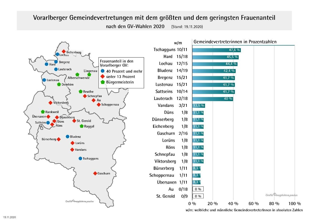 Vorarlberger Gemeindevertretungen mit dem größten und dem geringsten Frauenanteil