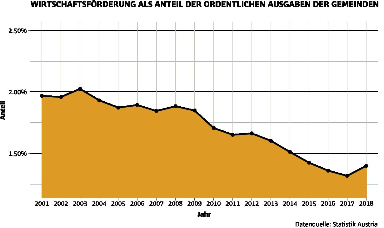 Wirtschaftsförderung als Anteil der ordentlichen Ausgaben der Gemeinden