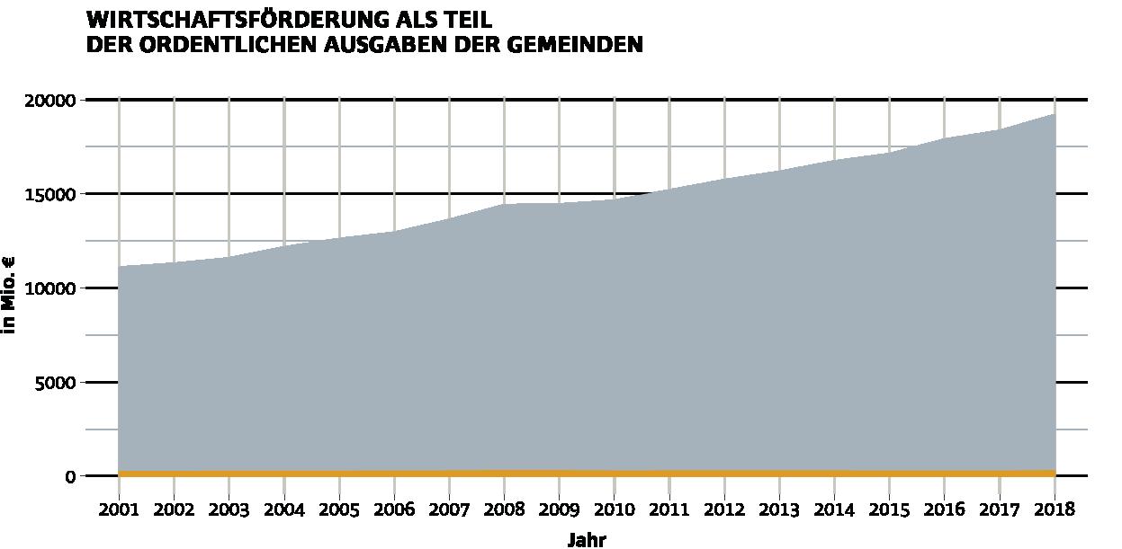 Wirtschaftsförderung als Teil der ordentlichen Ausgaben