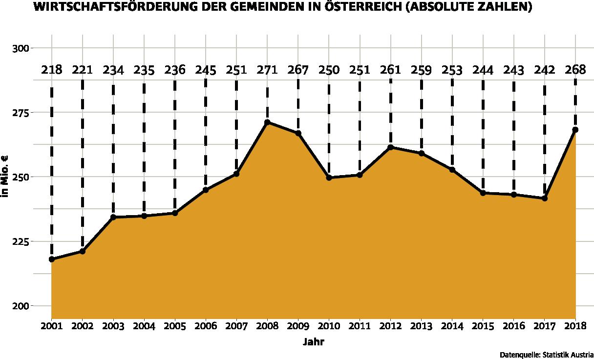 Wirtschaftsförderung der Gemeinden