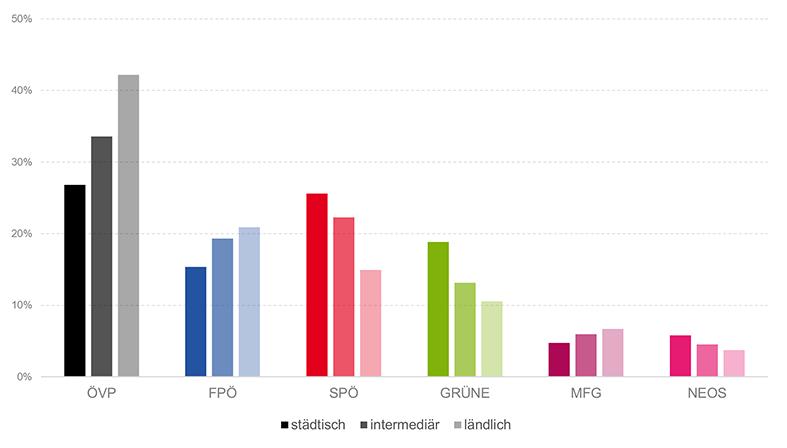 Ergebnis der Landtagswahl nach städtischen, intermediären und ländlichen Gemeinden
