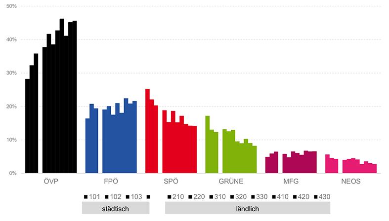 Ergebnis der Landtagswahl nach der Urban-Rural-Typologie der Statistik Austria