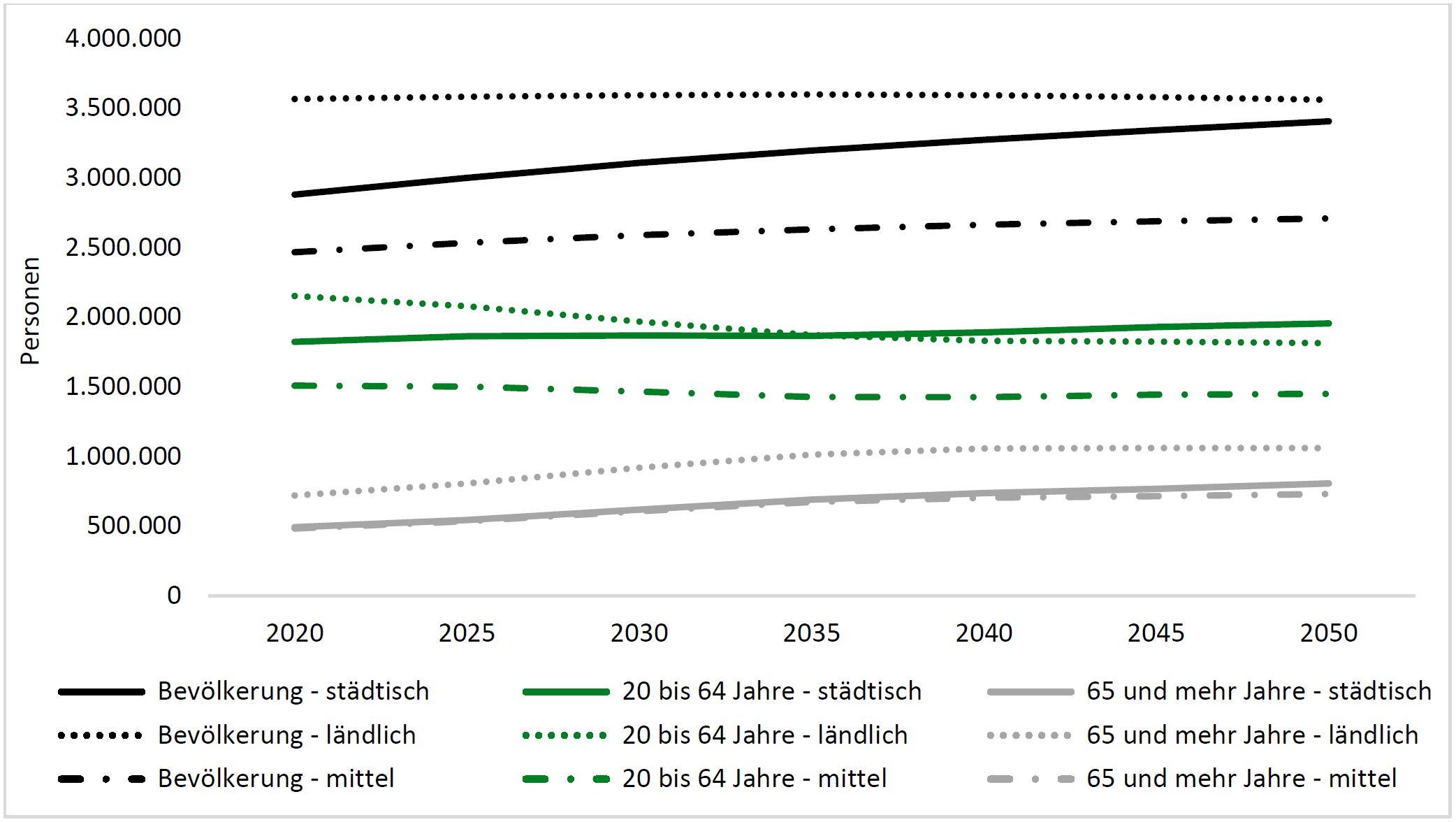Bevölkerungsprognose bis 2050