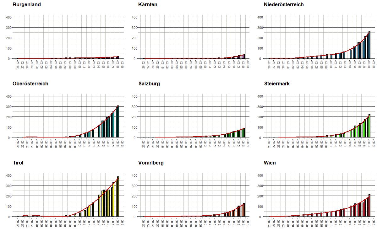 Verdopplungsrate Corona
