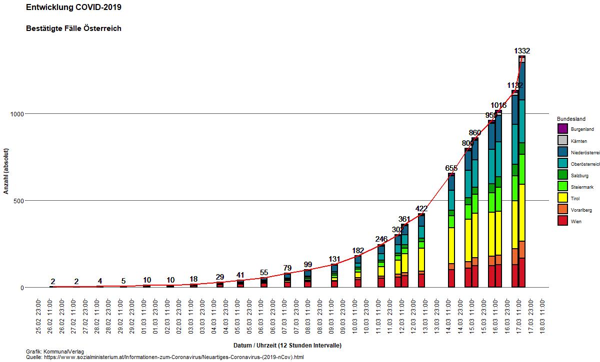 Corona Infizierte österreich