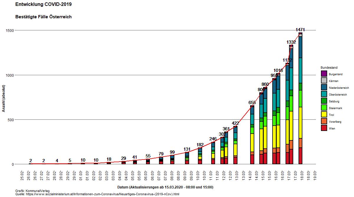 Corona Verdopplungsrate