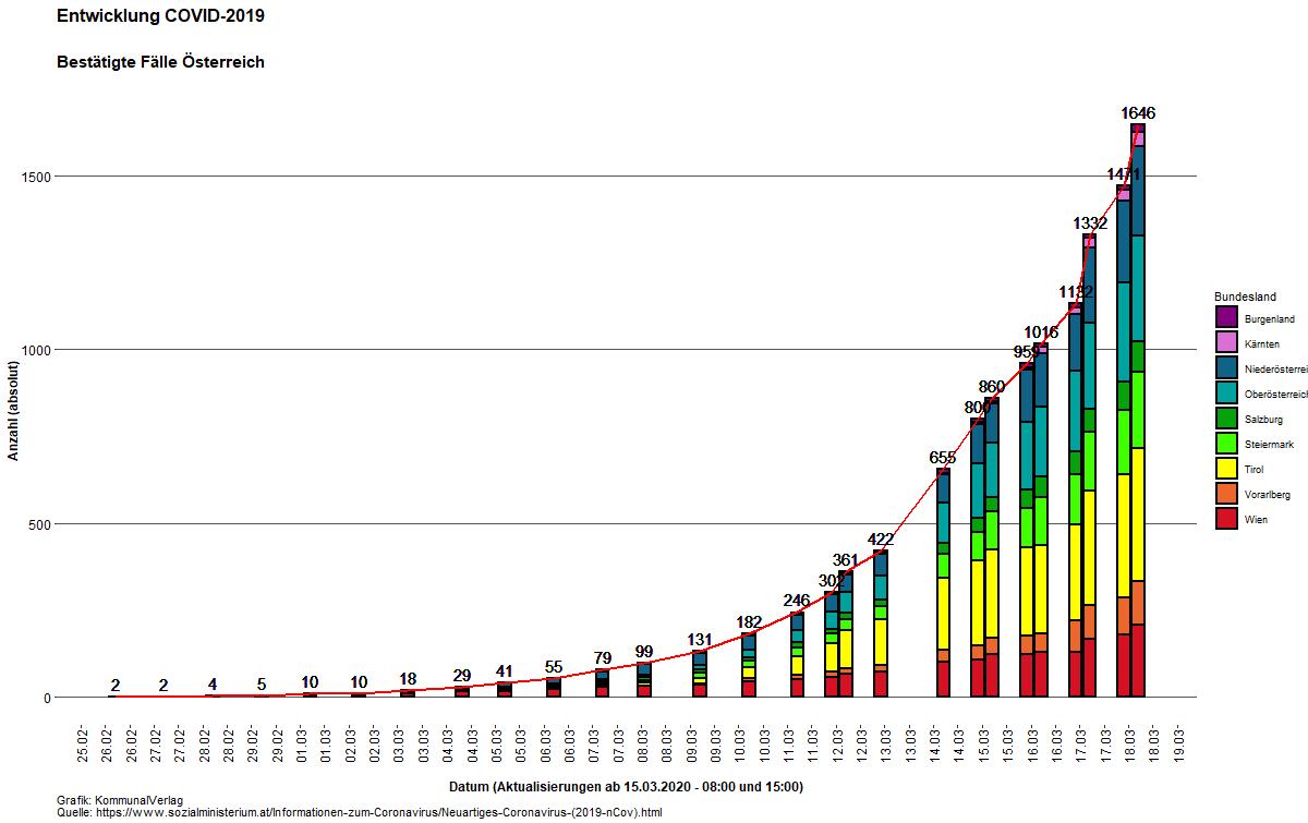 corona infizierte statistik